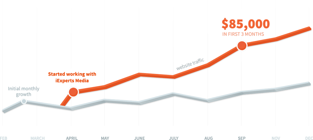 seo-growth the path to profitable search engine traffic