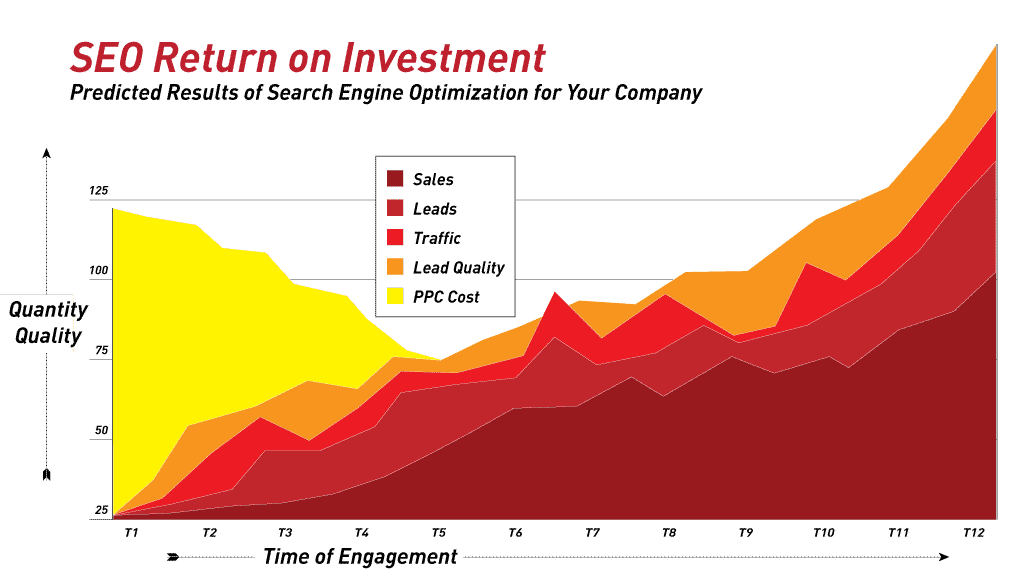 seo-return-on-investment